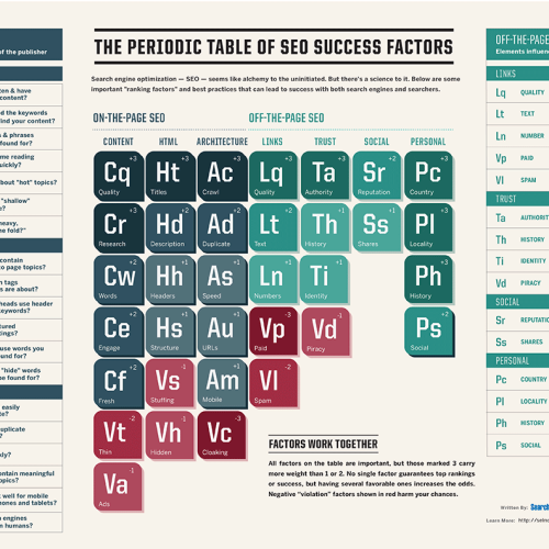 The Periodic Table Of SEO Success Elements