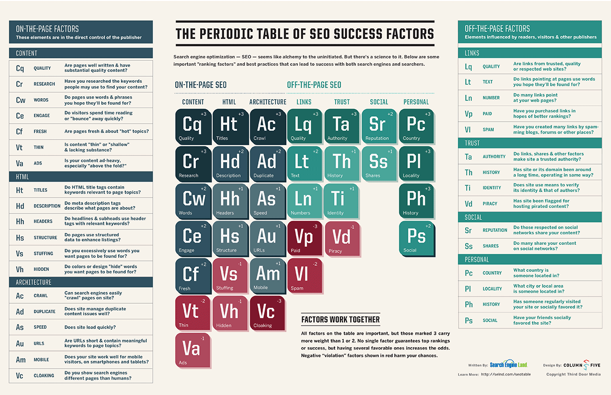 The periodic table of seo success elements bigfoot seo searchengineland periodic table of seo 2013 large gamestrikefo Choice Image